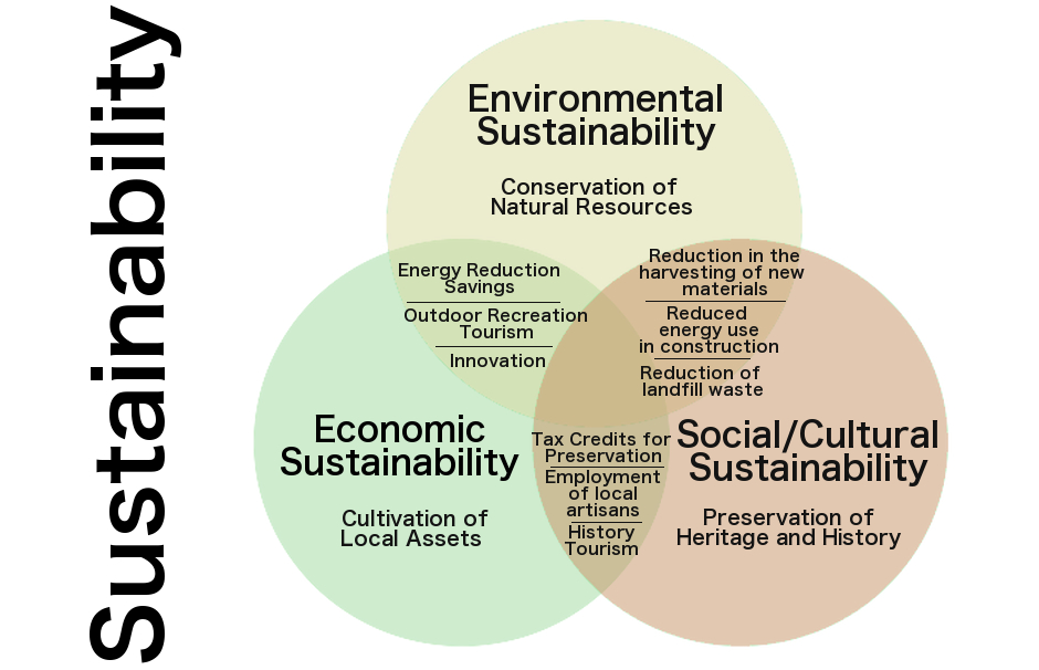Relationship Between Natural Resources And Economic Development